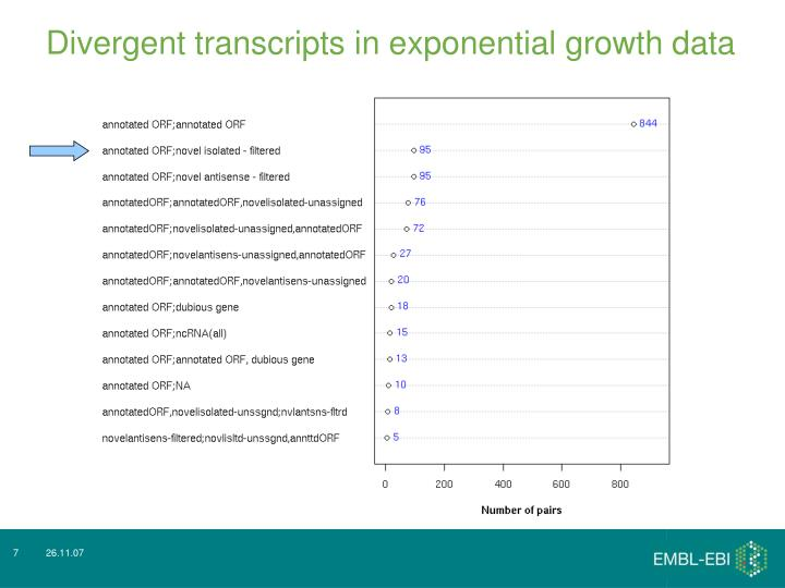 Divergent transcripts in exponential growth data