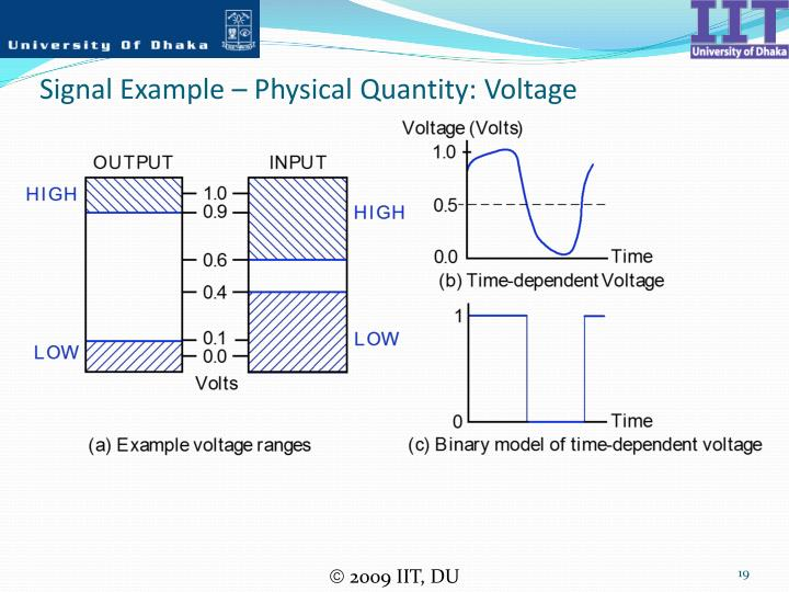 Signal Example – Physical Quantity: Voltage