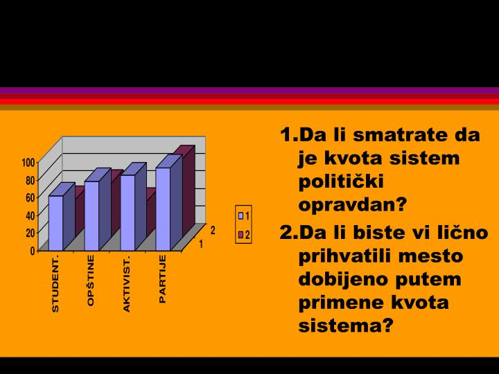 1.Da li smatrate da je kvota sistem politički opravdan?