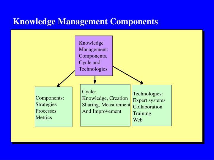 Knowledge Management Components