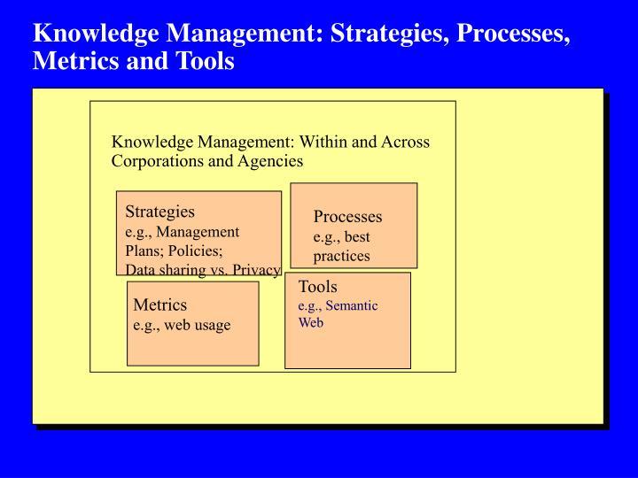 Knowledge Management: Strategies, Processes, Metrics and Tools