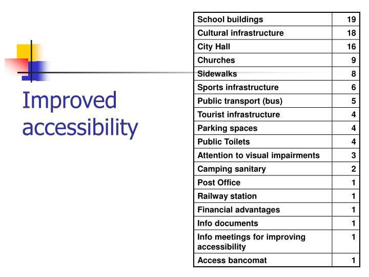 Improved accessibility