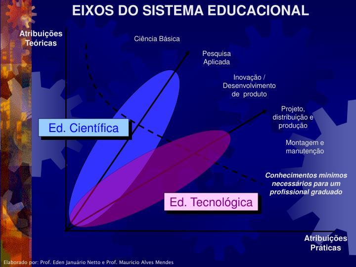 EIXOS DO SISTEMA EDUCACIONAL