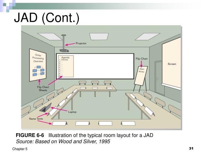 JAD (Cont.)