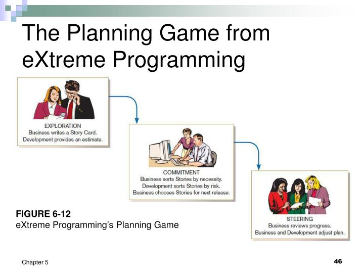 The Planning Game from eXtreme Programming