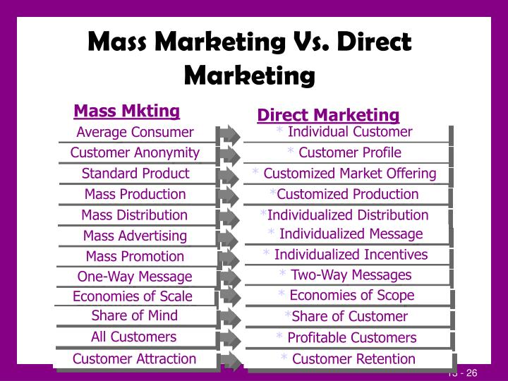 Mass Marketing Vs. Direct Marketing