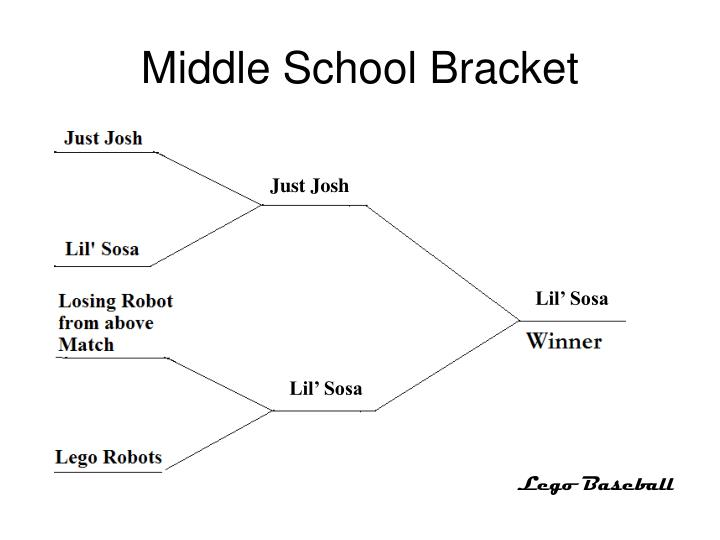 Middle School Bracket