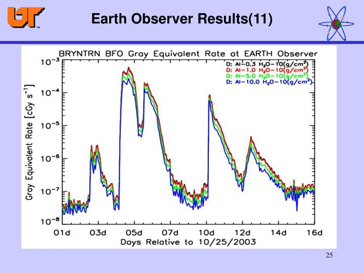 Earth Observer Results(11)