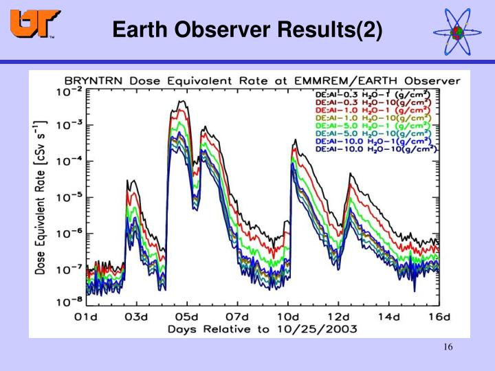 Earth Observer Results(2)