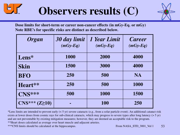 Observers results (C)