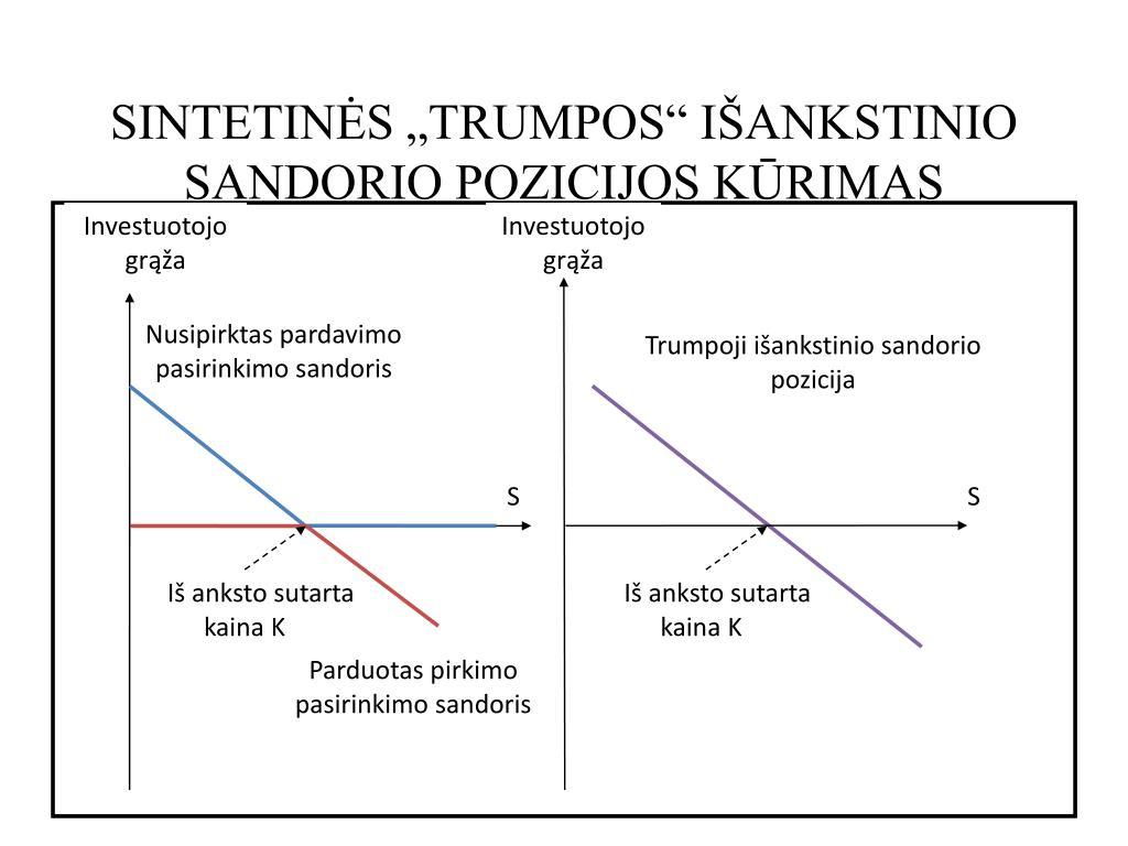 akcijų pasirinkimo sandorių ypatybės ppt