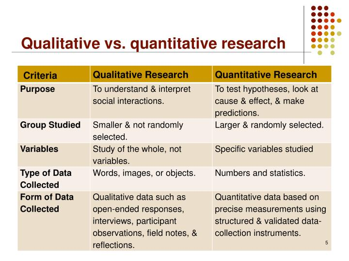 data collection methods quantitative research Research methods is a broad term while methods of data collection and data analysis represent the core of research methods, you have to address a range of additional elements within the scope of your research.