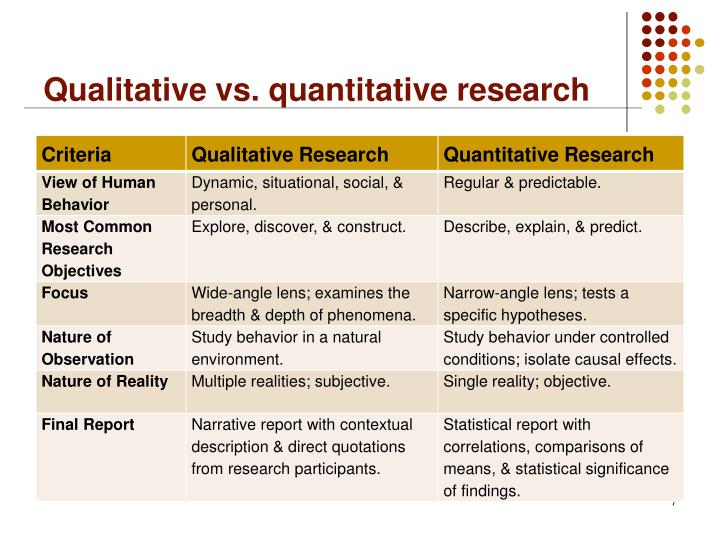 qualitative vs quantitative research methods essay Qualitative and quantitative methods in research on essay writing: no one way james hartley and kathryn chesworth department of psychology, keele university, uk.