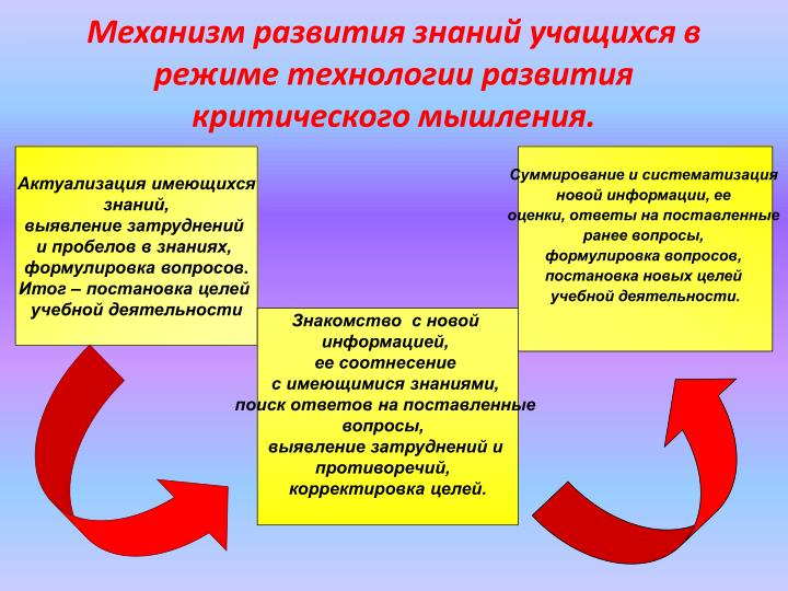 Механизм развития знаний учащихся в режиме технологии развития критического мышления.