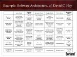 example software architecture cf david c hay
