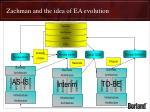 zachman and the idea of ea evolution