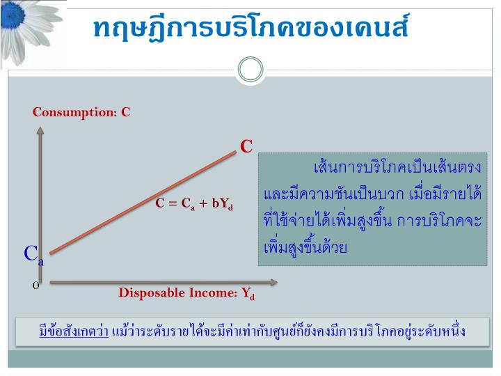 Consumption: C