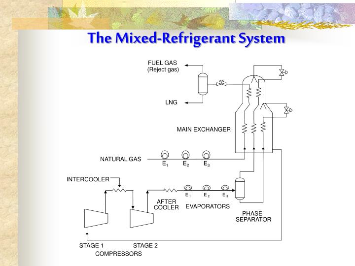 PPT - The Mixed-Refrigerant System PowerPoint Presentation