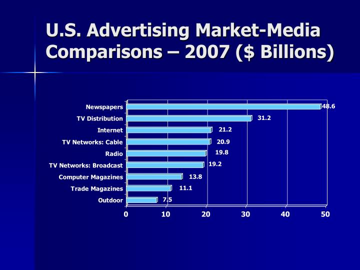 U.S. Advertising Market-Media Comparisons – 2007 ($ Billions)