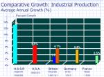 comparative growth industrial production average annual growth