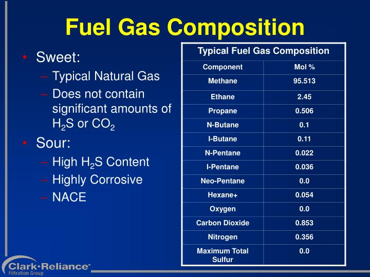 Composition Of Sweet Natural Gas