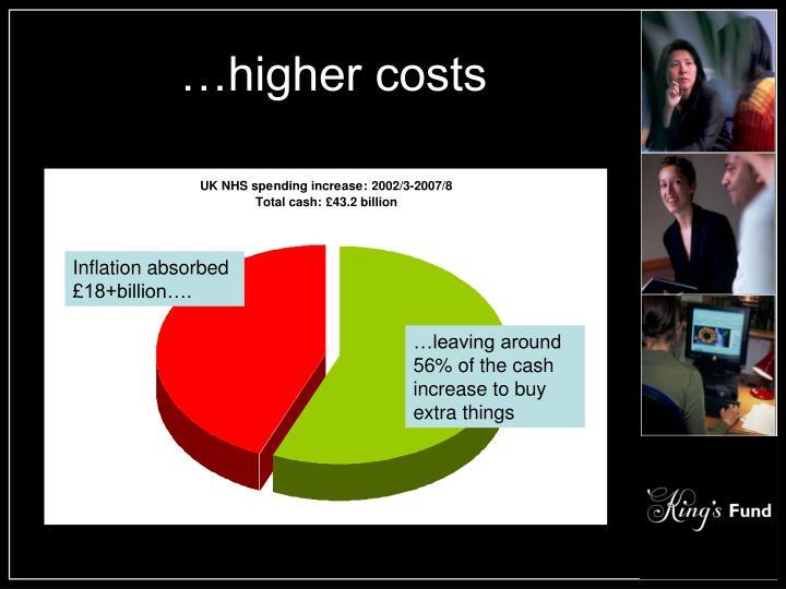 …higher costs