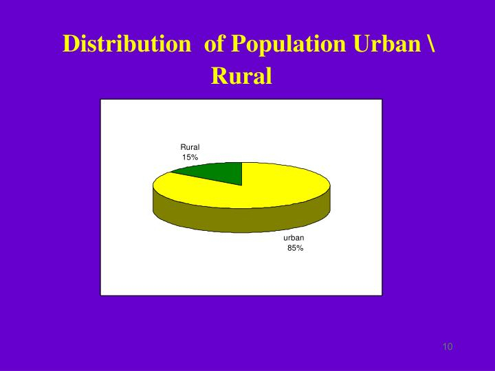 Distribution  of Population Urban \ Rural