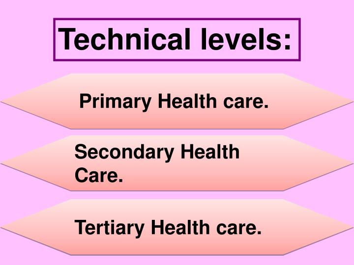 Technical levels:
