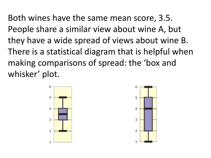 Both wines have the same mean score, 3.5.