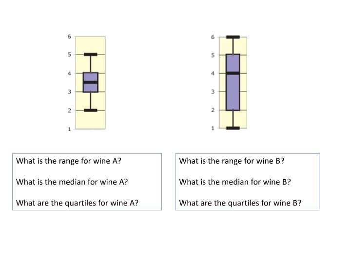 What is the range for wine A?