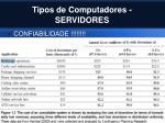 tipos de computadores servidores1