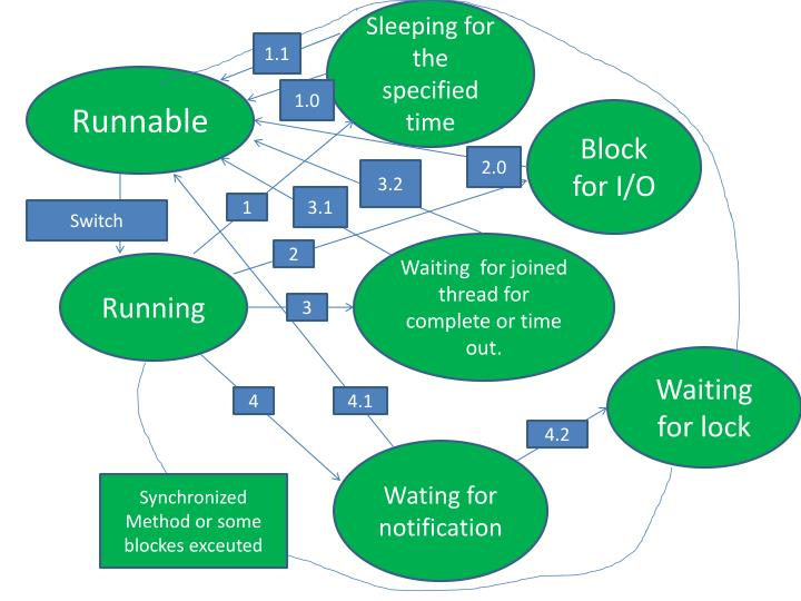 Sleeping for the specified time