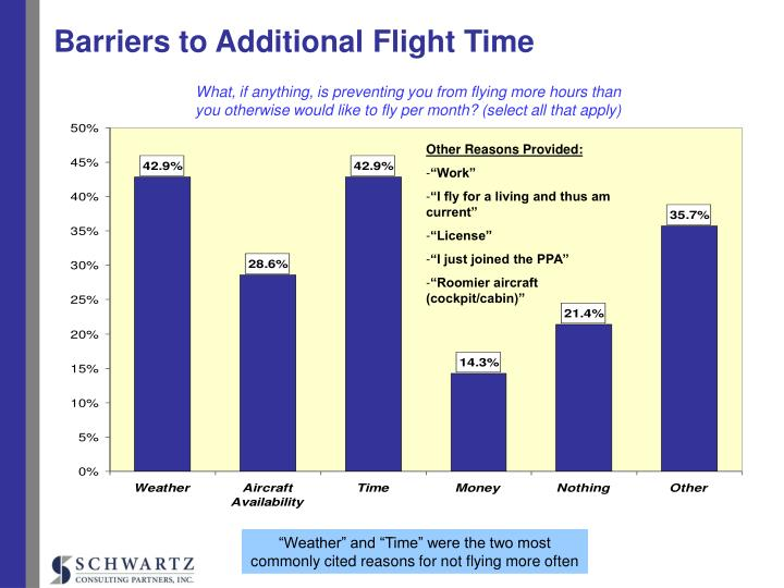 Barriers to Additional Flight Time
