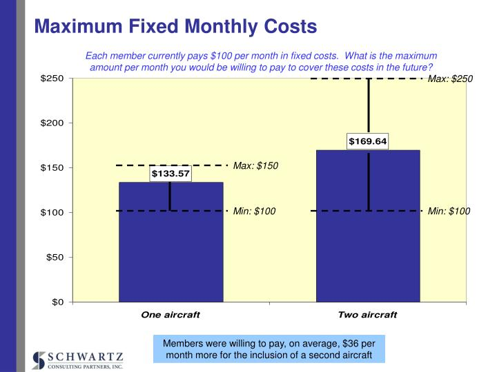 Maximum Fixed Monthly Costs