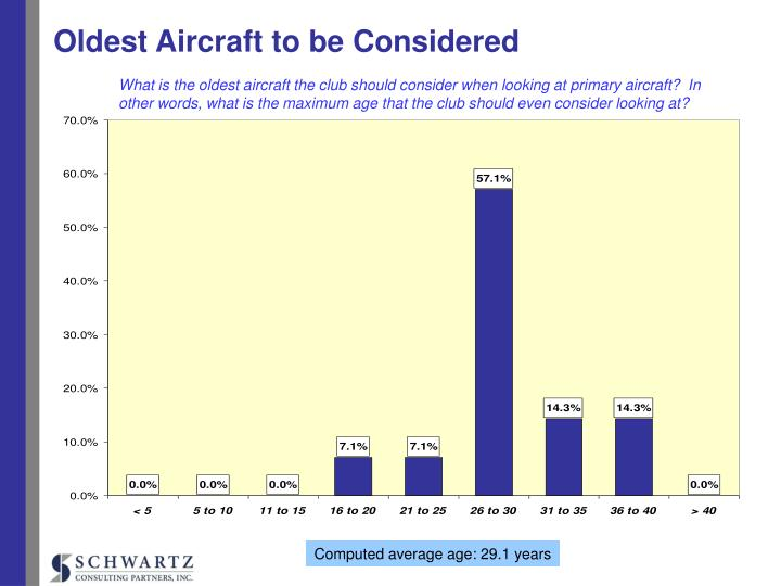 Oldest Aircraft to be Considered