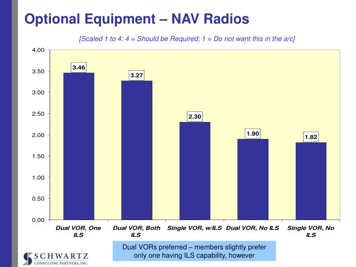 Optional Equipment – NAV Radios
