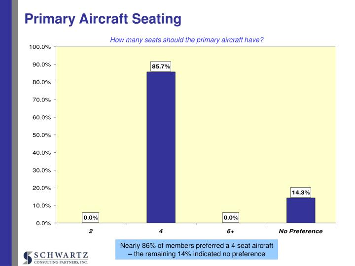 Primary Aircraft Seating