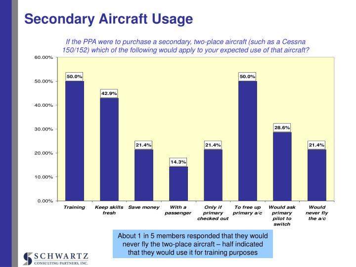 Secondary Aircraft Usage