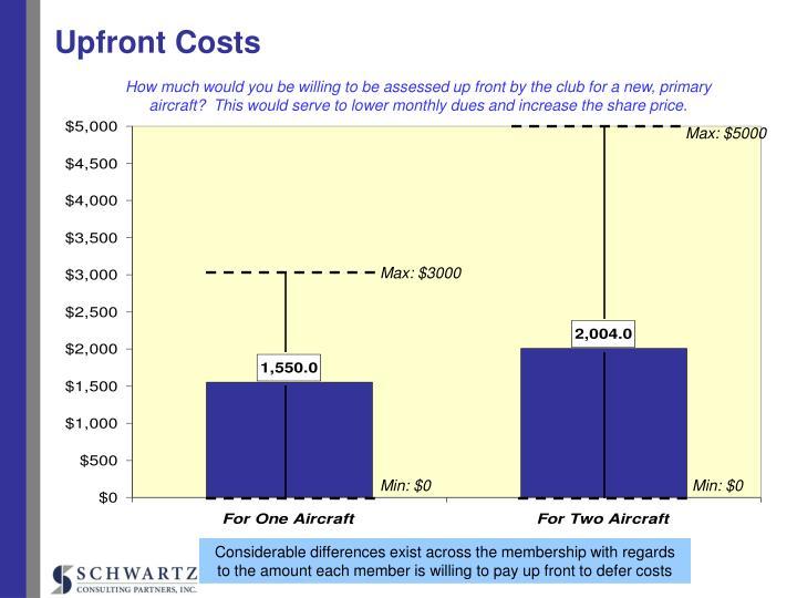 Upfront Costs