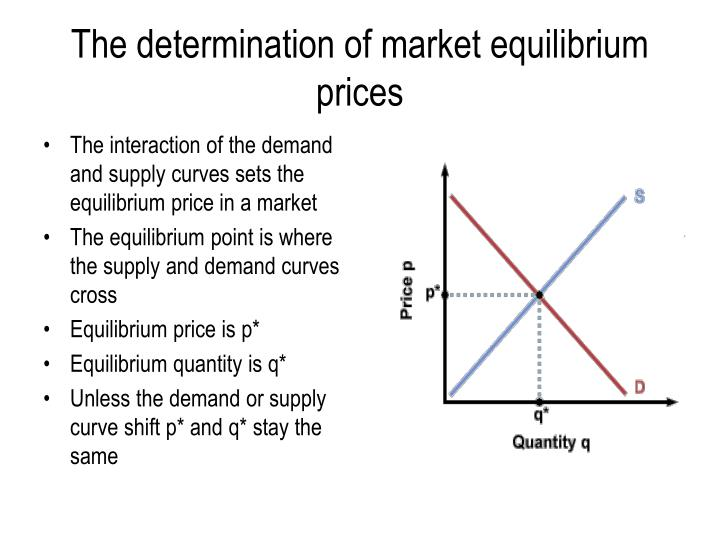 The determination of market equilibrium prices