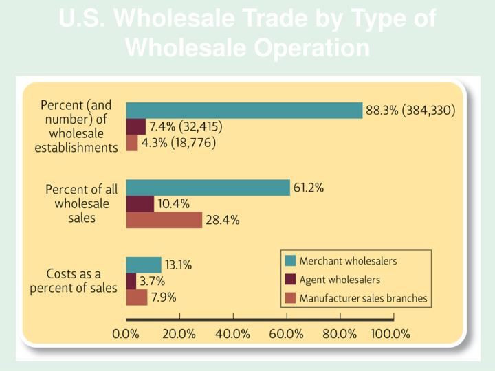 U.S. Wholesale Trade by Type of Wholesale Operation