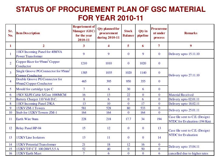 STATUS OF PROCUREMENT PLAN OF GSC MATERIAL FOR YEAR 2010-11