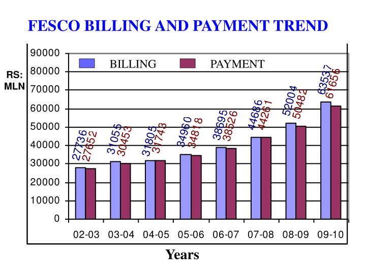 FESCO BILLING AND PAYMENT TREND