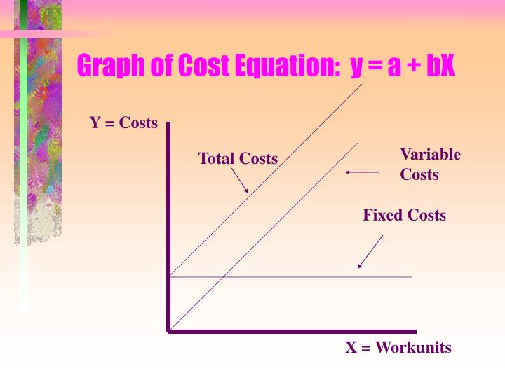 fixed cost equation - 720×540