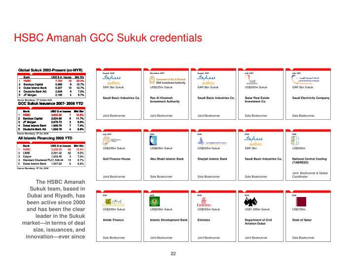 US$225m Sukuk