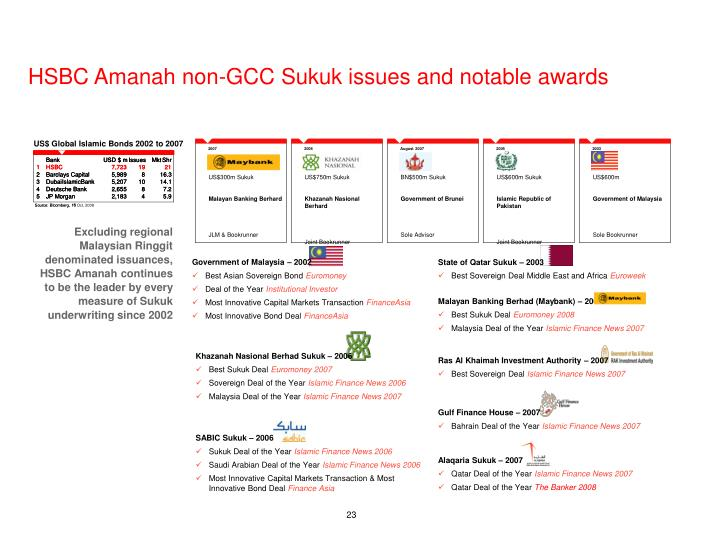 US$ Global Islamic Bonds 2002 to 2007