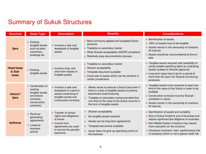 Summary of Sukuk Structures