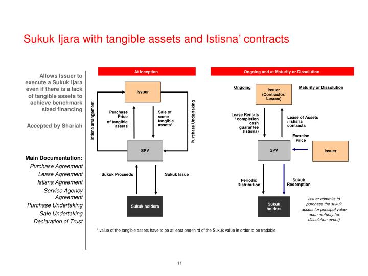 Sukuk Ijara with tangible assets and Istisna' contracts