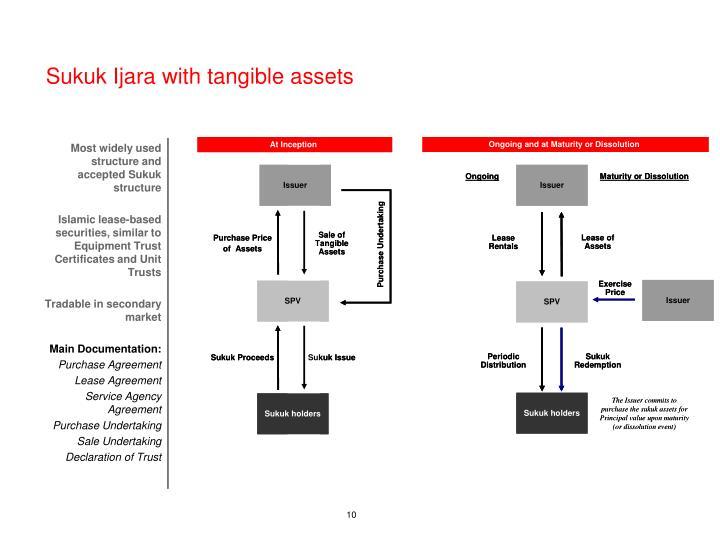 Sukuk Ijara with tangible assets
