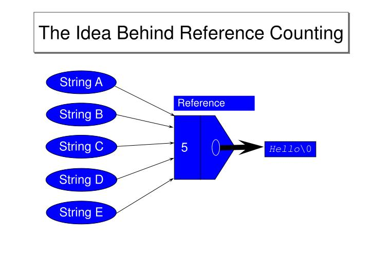 The Idea Behind Reference Counting
